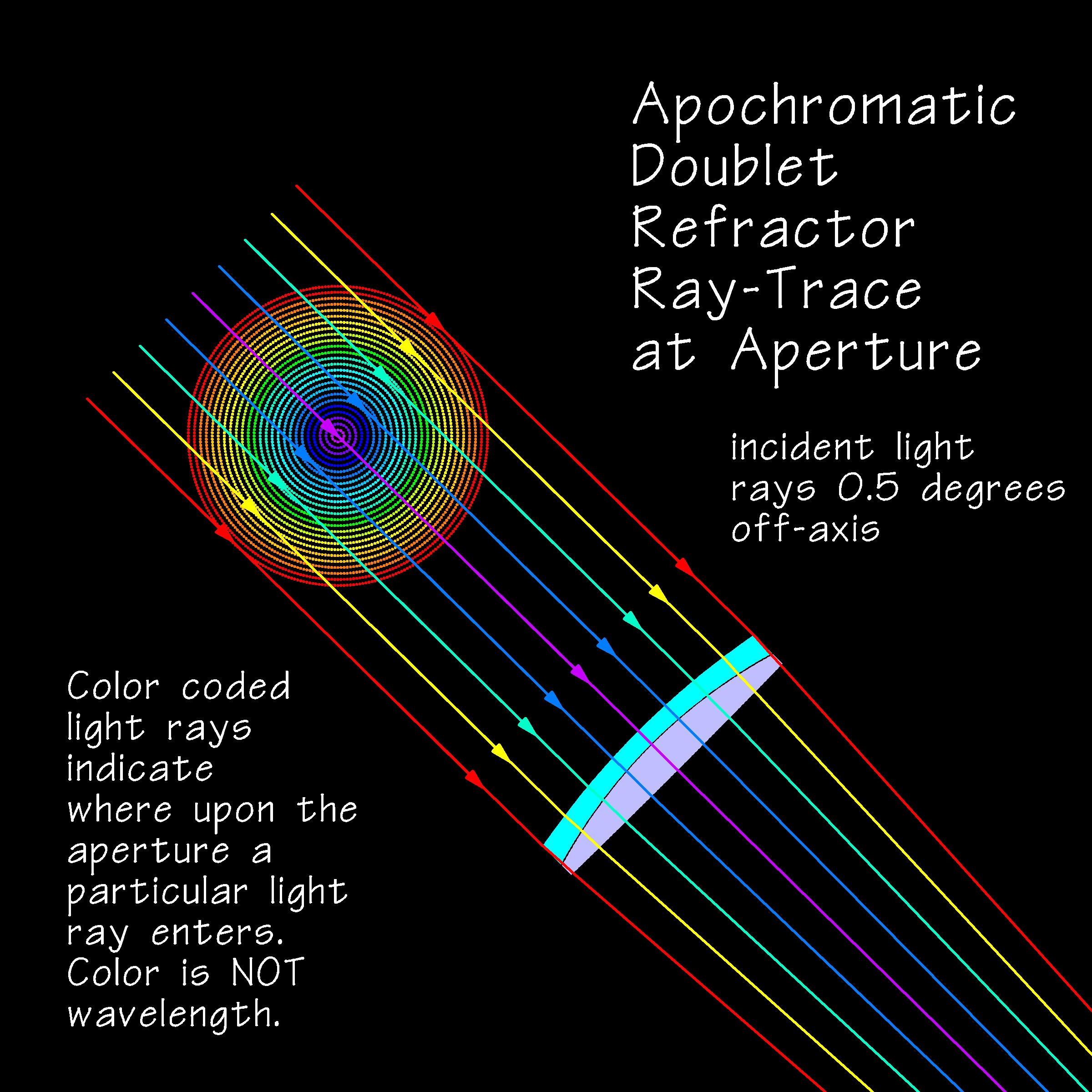 RayTraceRefractorAperture