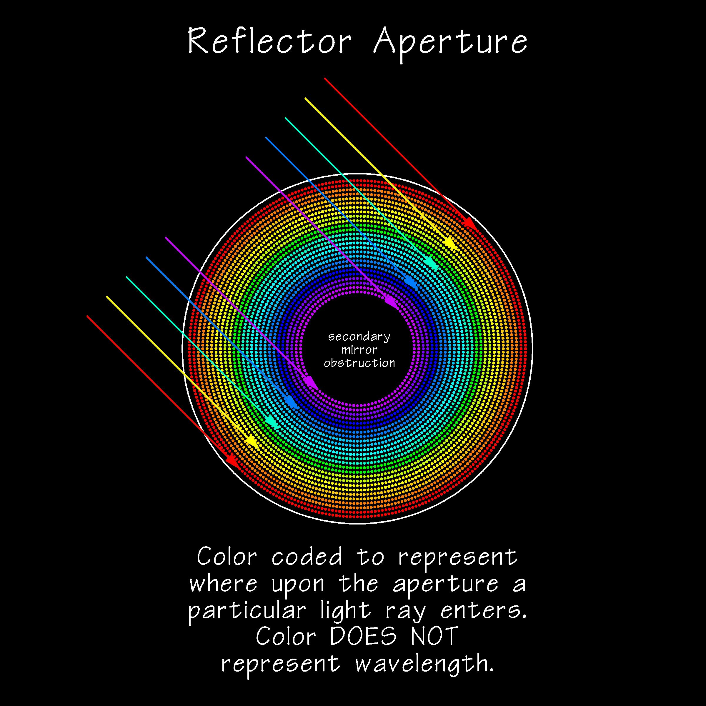 ReflectorApertureSpotDiagram