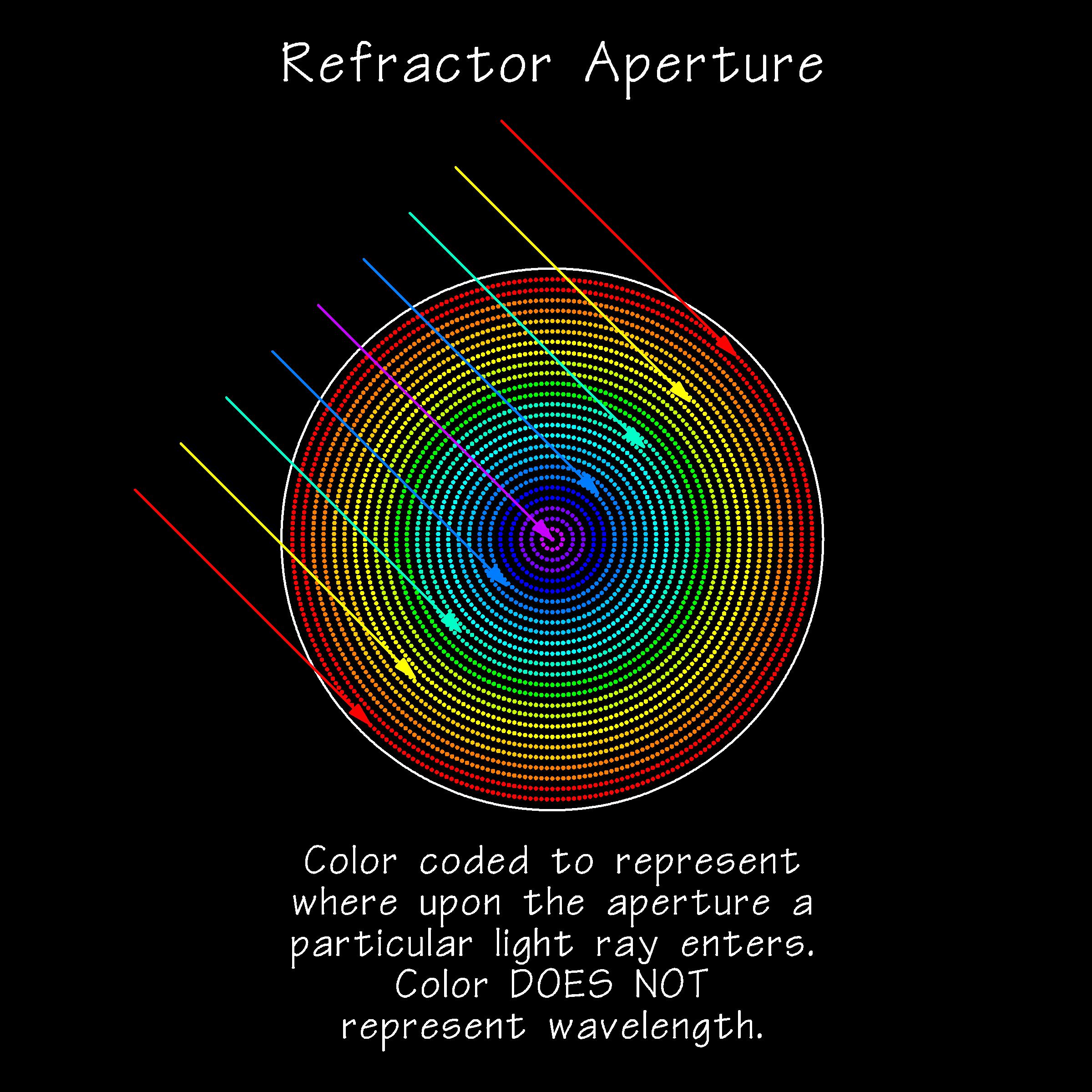 RefractorApertureSpotDiagram